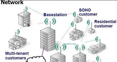WMAN ( Wireelss  Metropolitan Area Network )