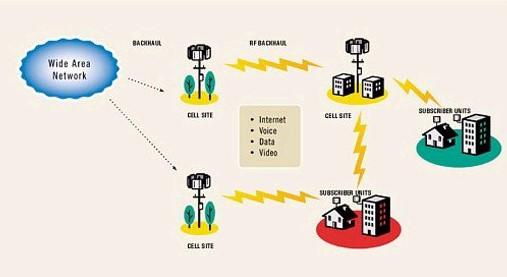 WWAN ( Wireless Wide Area Network )